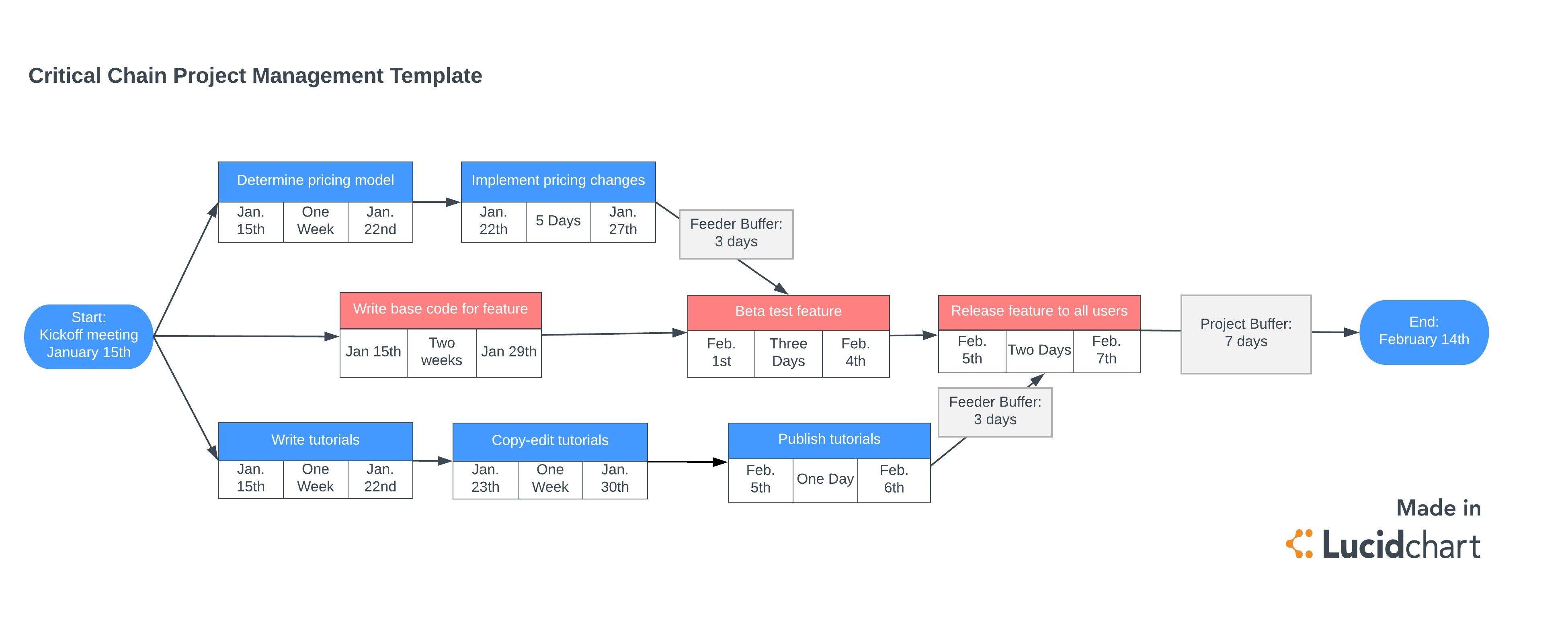 Unique Critical Path Method Software Project Management