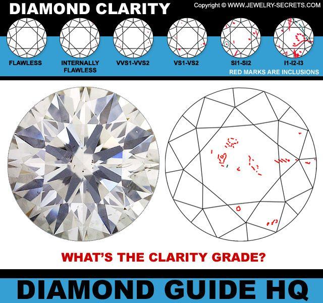▻ ▻ Verify the Clarity Grade of your Diamond! Hereu0027s how - diamond clarity chart