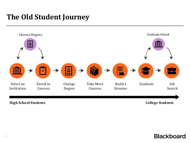The Old Student Journey 5 Select an Institution Enroll in Courses - resume for graduate school