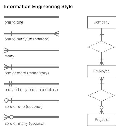 Information Engineering Style Cardinality Erd Relationship Diagram Diagram Information Engineering