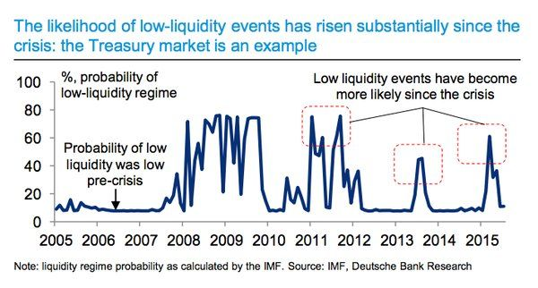 Jim Edwardsverified Account Jim Edwards 6h6 Hours Ago Deutsche Bank Low Liquidity Events Are Getting More Common Probability Event Reading