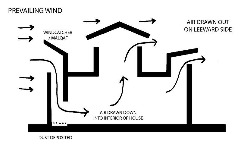 Additional Passive Cooling Strategies For Hot Climates Passive Cooling Natural Ventilation Cooling Techniques