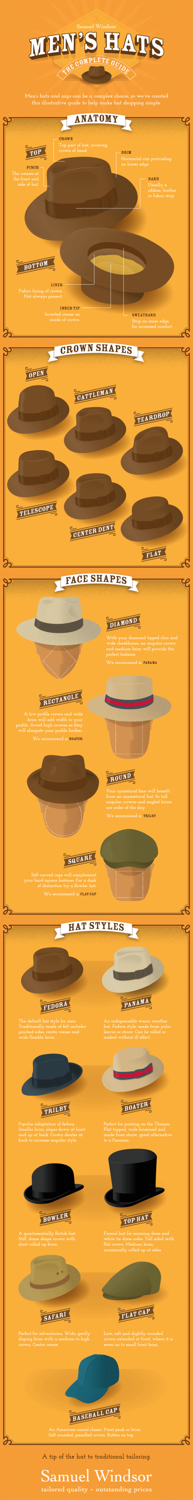 Know Which Hat Works Best For Your Noggin Hats For Men Mens Fashion Men Looks