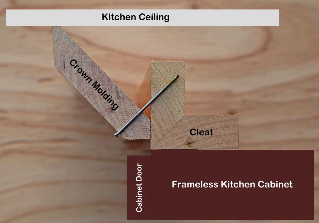 Attaching Crown Molding To Frameless Kitchen Cabinets | Kitchen DIY ...