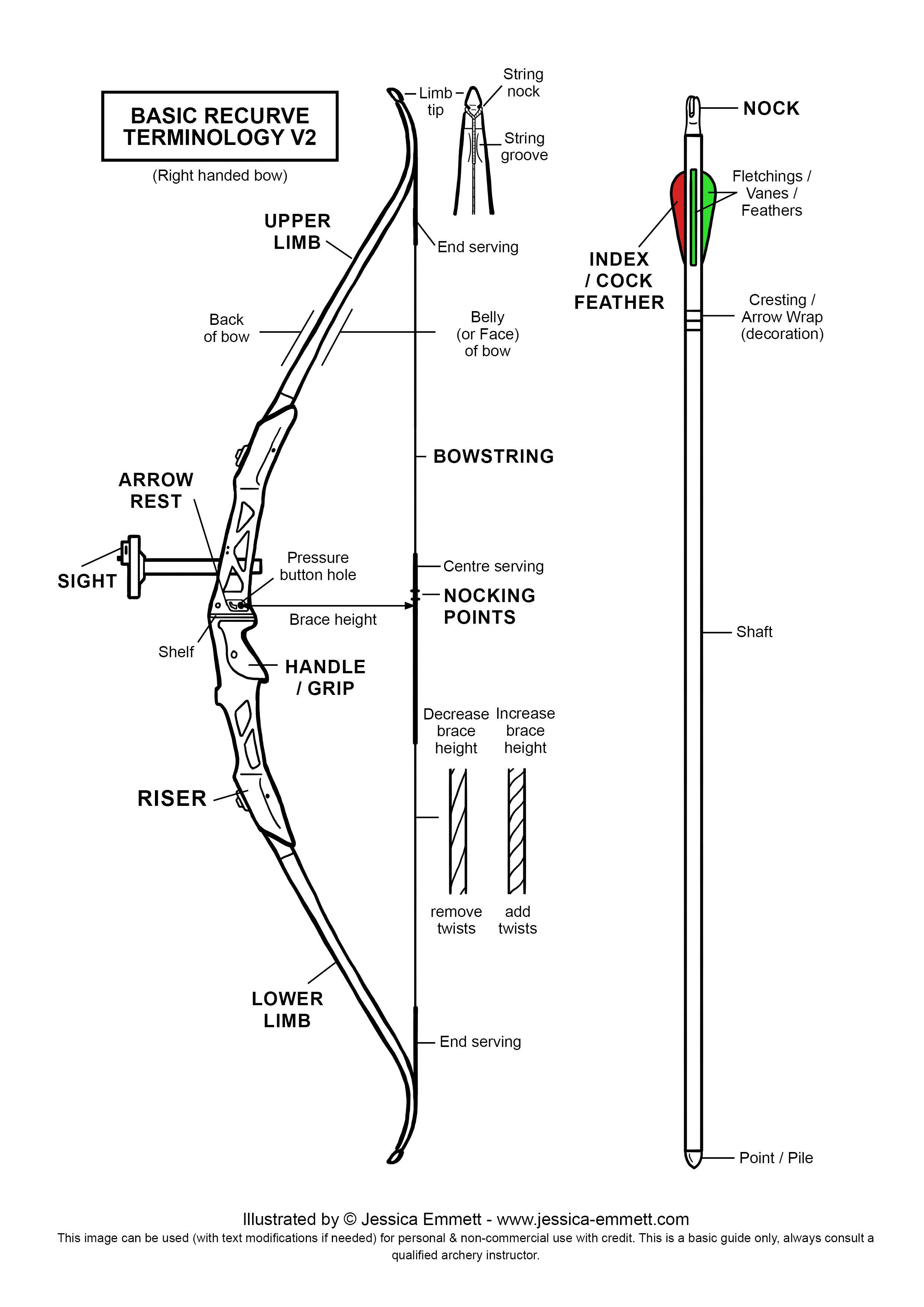 archery bows bow arrows diagram prompts martial arts archery combat [ 2481 x 3508 Pixel ]
