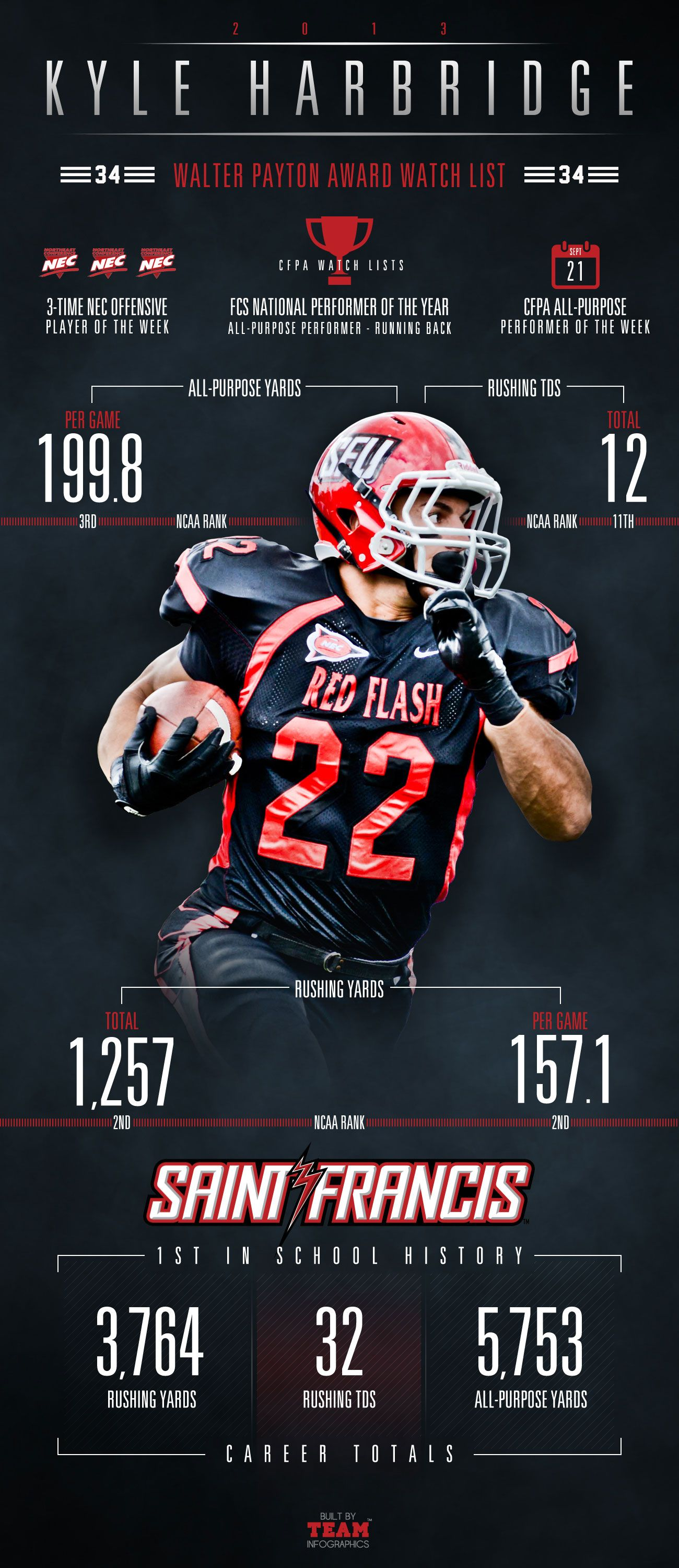 saint francis football pin from teaminfographics com repinned by