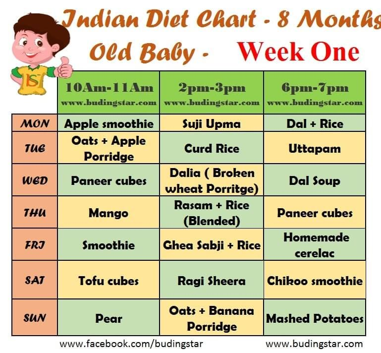 Indian Diet Chart For 8 Months Old Baby 7 Month Old Baby 8 Month Old Baby 7 Months Baby Food