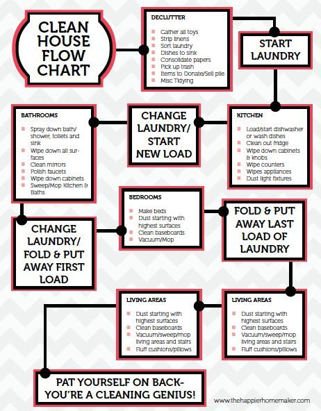 Free printable cleaning flow chart this guide helps keep my on track so  can get more done in less time also helpful ideas rh pinterest