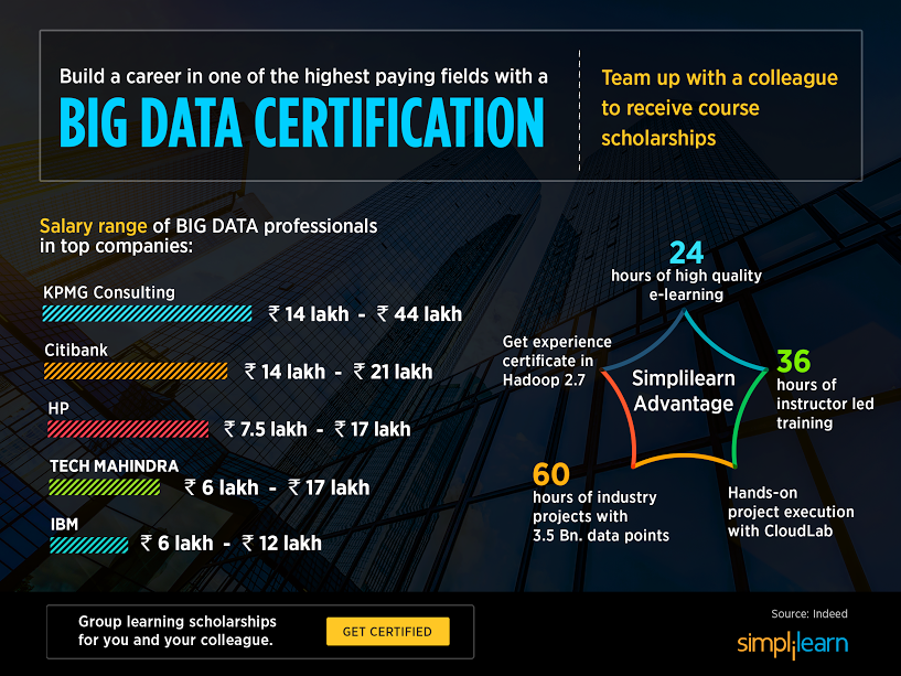 Give Yourself The Perfect Big Data Career With Real Life Industry