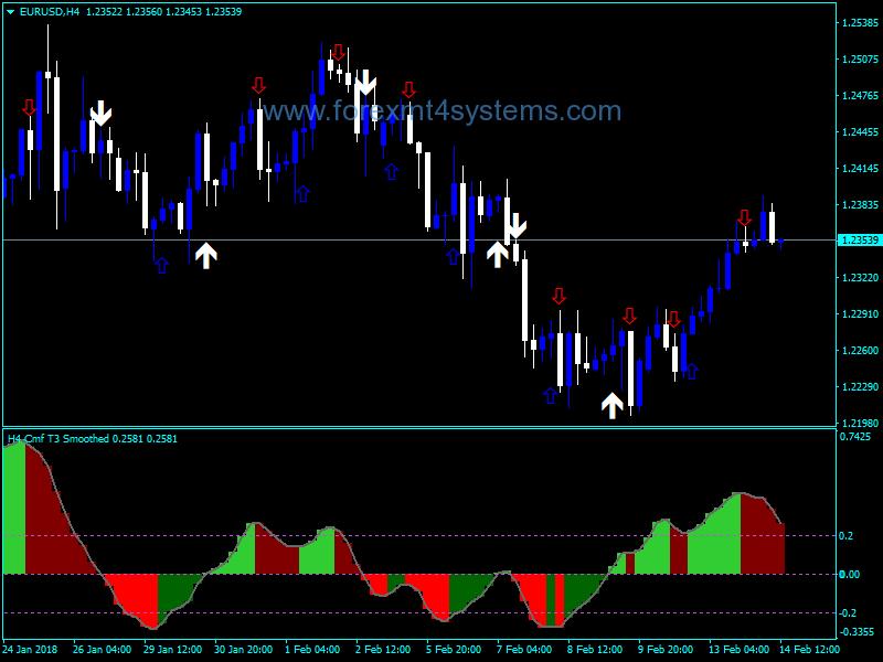 Forex Chaikin Money Flow Team Trader Indicator Forex Training