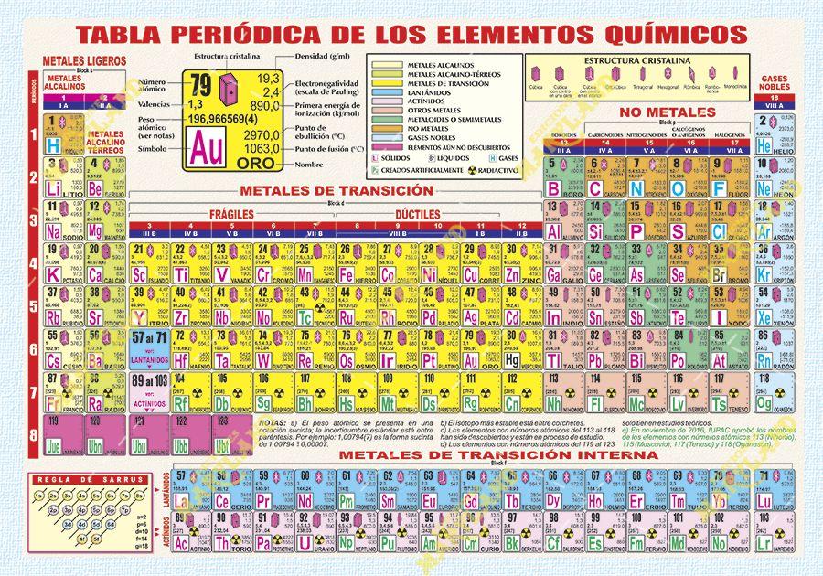 Pin De Litografía Del Sur En Tabla Periódica Tabla Periodica Tabla Periodica De Los Elementos Quimicos Tabla Periodica De Los Elementos