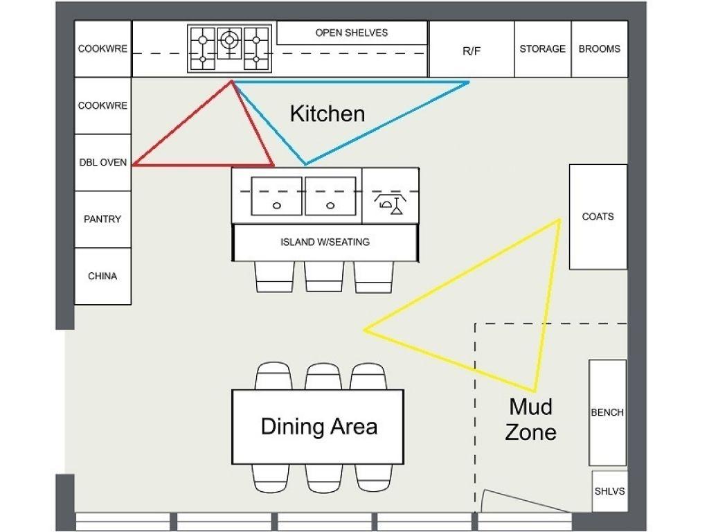 Küche Design Dreieck Küche   Best kitchen layout, Kitchen layout ...