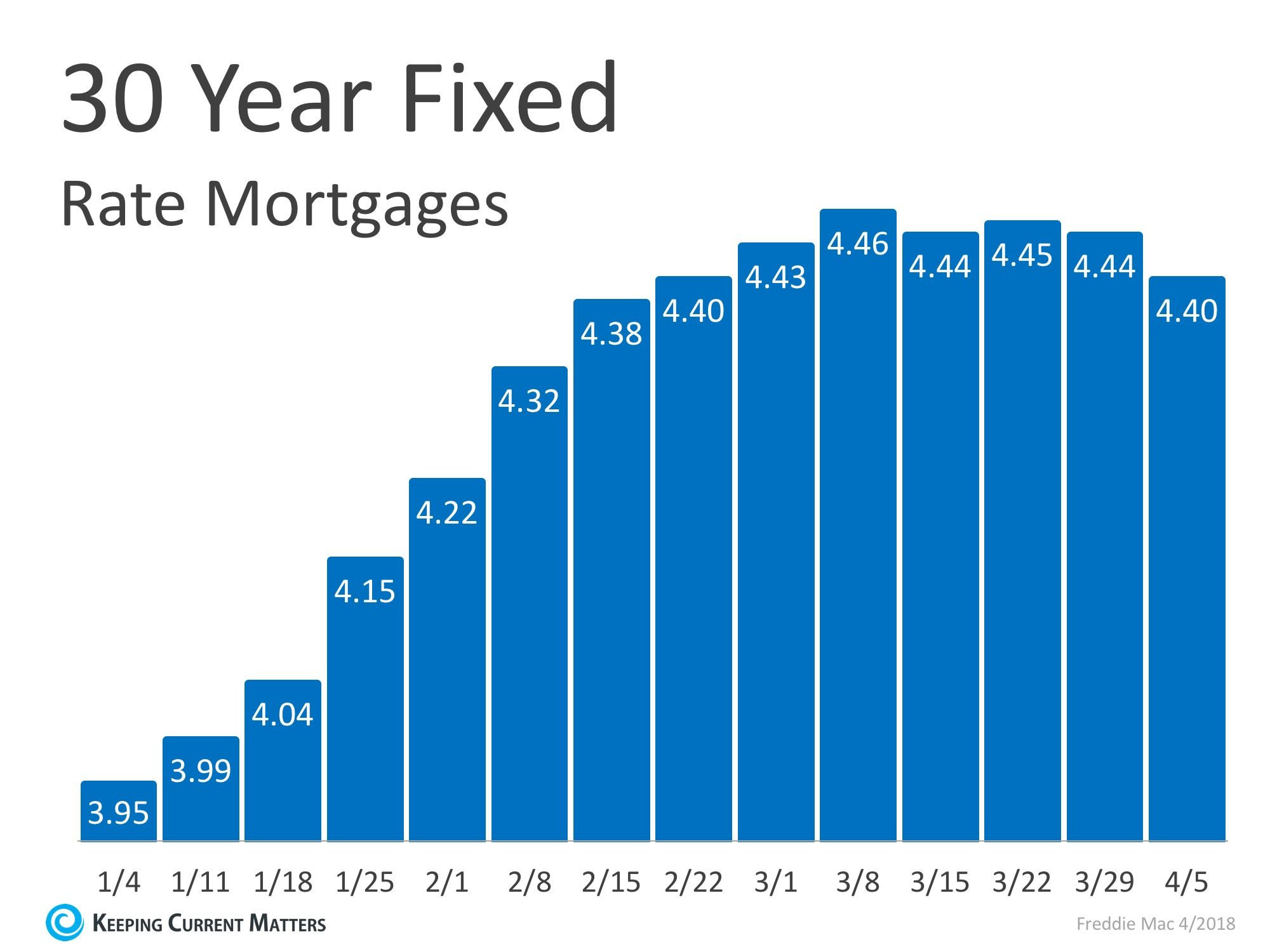 Mortgage Interest Rates Have Begun To Level Off Mortgage Interest Rates Refinancing Mortgage Mortgage Rates