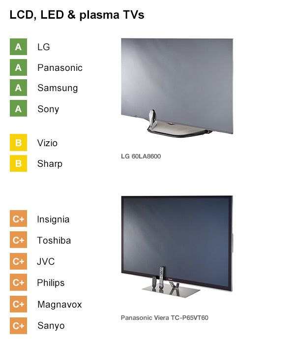 Why It Doesn T Always Pay To Buy A Cheap Tv Best Tv Cheap Tvs