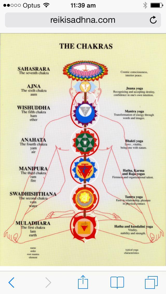 Chakras   Kriya yoga Chakra yoga Chakra meditation