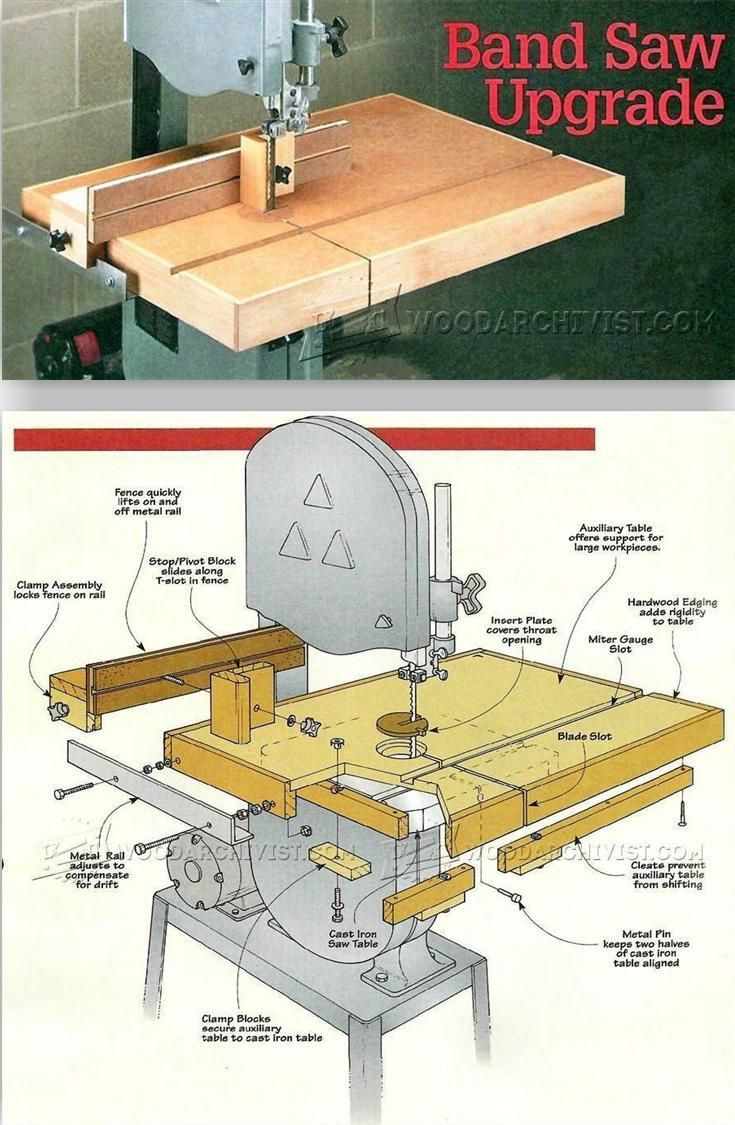 Band Saw Table Plans Band Saw Tips Jigs And Fixtures Woodarchivist Com Bandsaw Used Woodworking Tools Woodworking