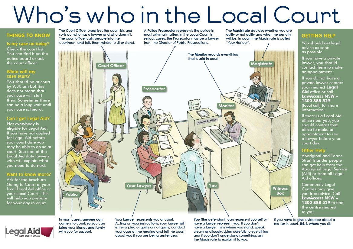 Who S Who In The Local Court