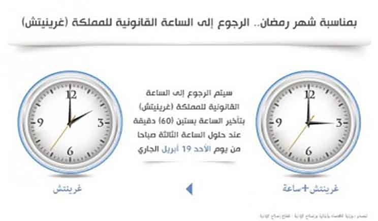 بمناسبة شهر رمضان الرجوع إلى الساعة القانونية للمملكة غرينيتش عند حلول الساعة الثالثة صباحا من يوم غد الأحد Ramadan Sunday