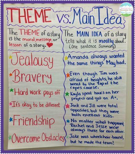 Teaching Main Idea Vs. Theme