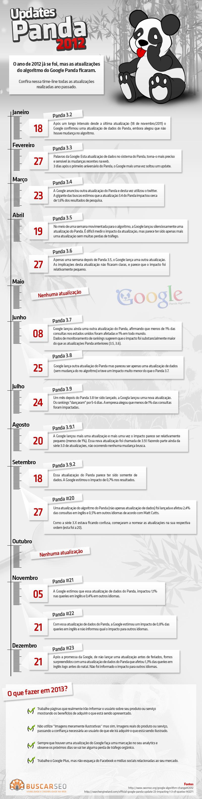 Infográfico mostrando as atualizações do Panda ao longo de 2012. Via http://www.buscarseo.com.br