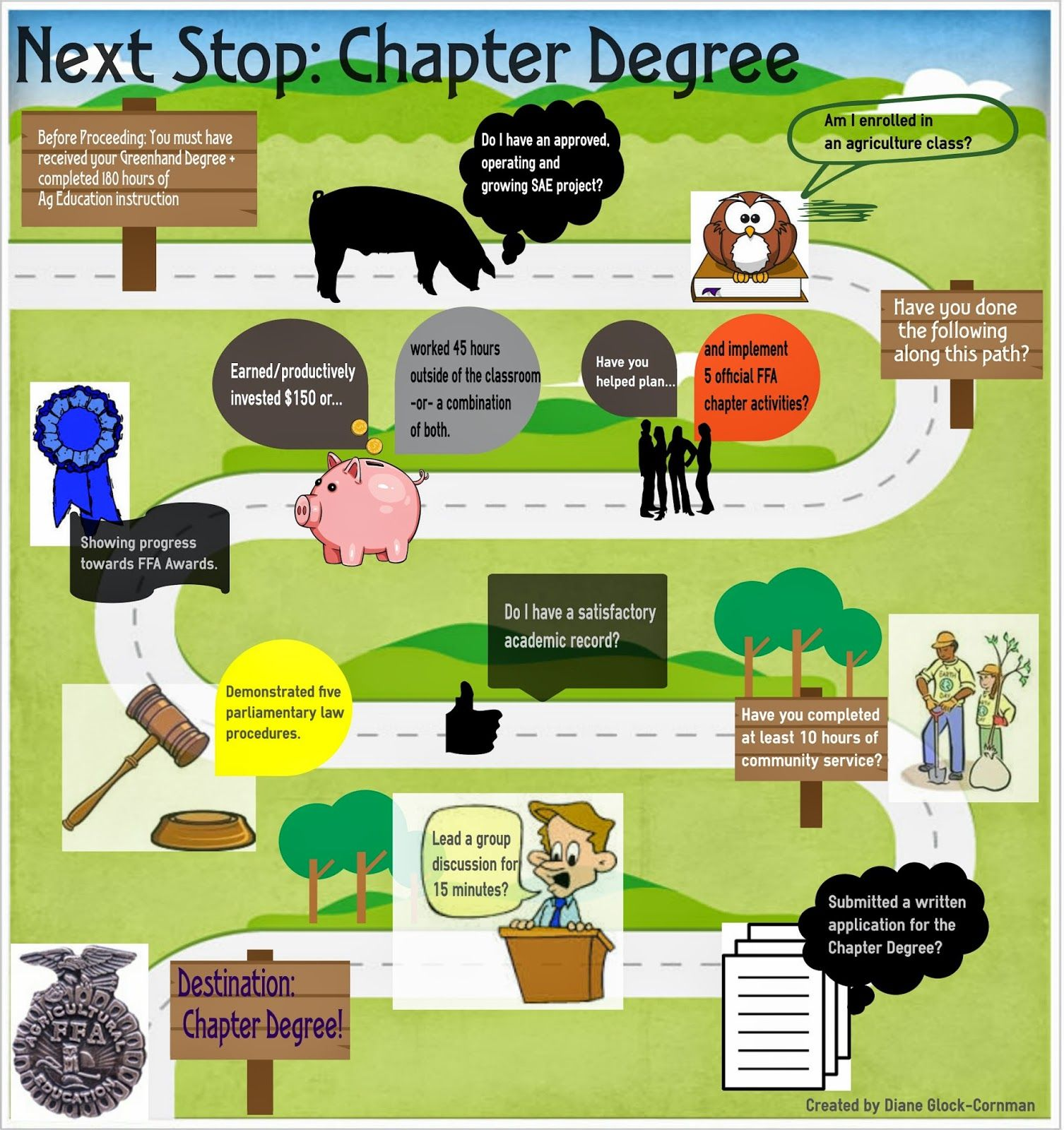 Ffa Chapter Degree Infographic Made With Easel Penn State Ag Ed Roars