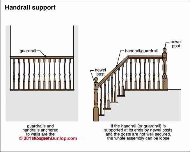 Railing blueprint spindle attachement blueprints - Exterior stair code requirements ...