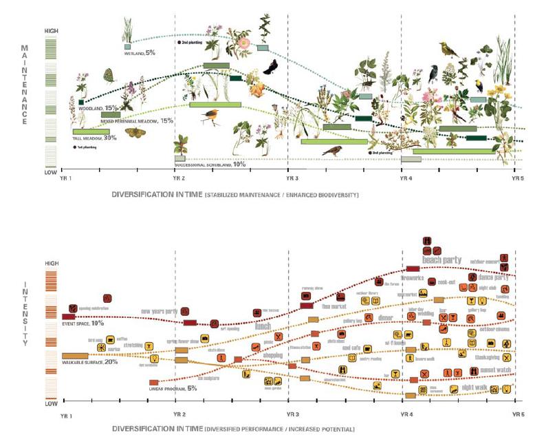Pin By Dlim On Design 3 Landscape Diagram Landscape Architecture Diagram Diagram Architecture