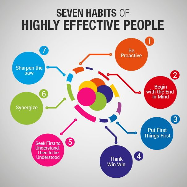 Seven Habits Of Highly Effective People Visual Ly With Images