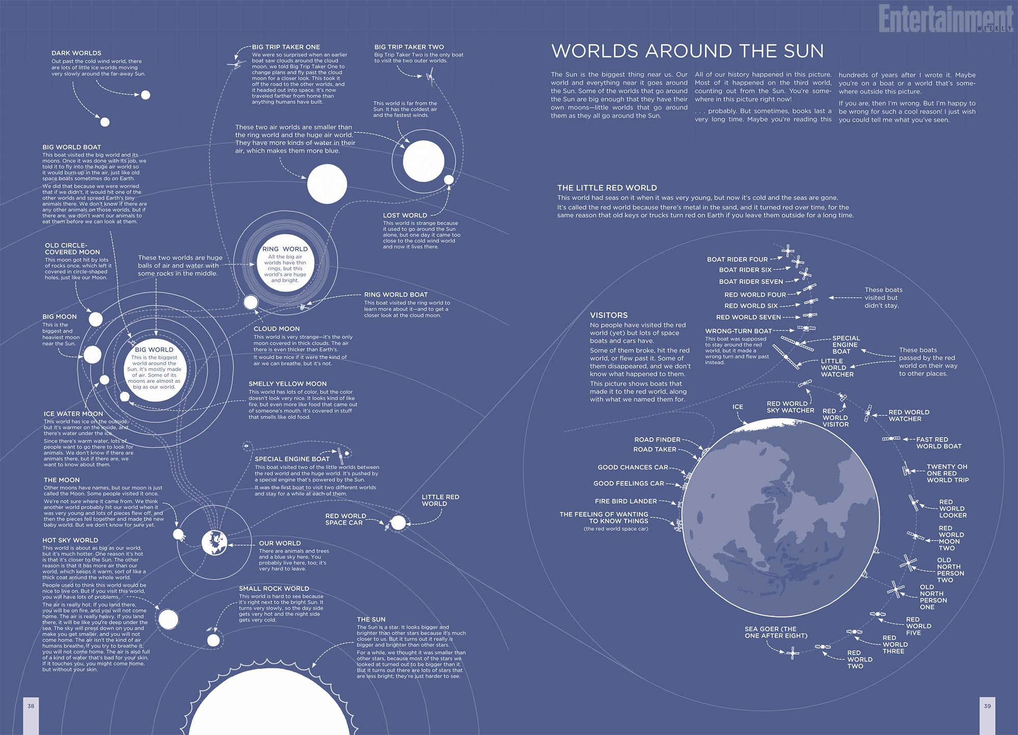 Xkcd Creator Explains The Solar System Using Only The Most Common English Words Infografia