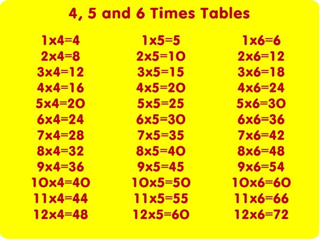 4 Times Table Worksheet For Easy Multiplication