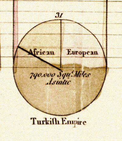 Le premier diagramme circulaire | Data visualisation