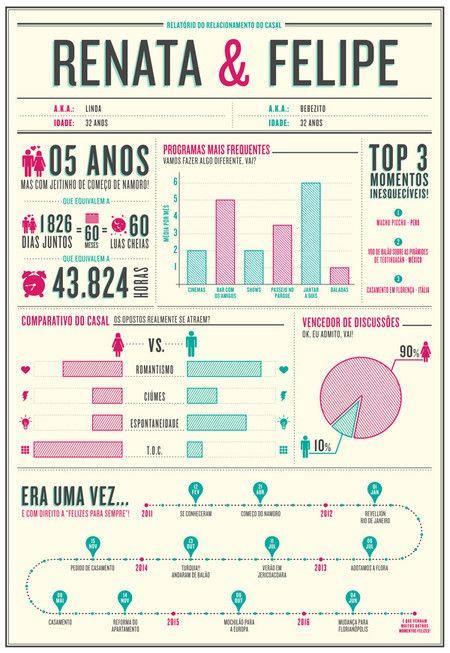 Poster Infografico Do Namoro Off White Boulet Journal De 1 Ano