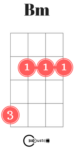 B Minor Ukulele Chord Idk What To Call These Pinterest