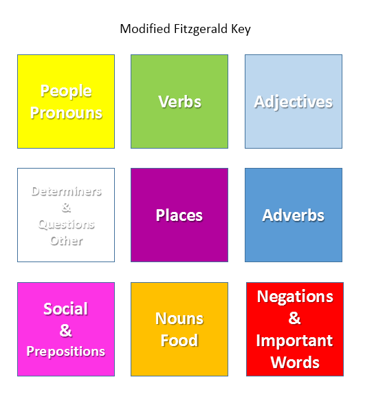 literacy/reading communication board | AAC- Topic Based | Pinterest | Literacy, Cue cards and