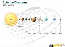 image result for solar system with labels printables. Black Bedroom Furniture Sets. Home Design Ideas