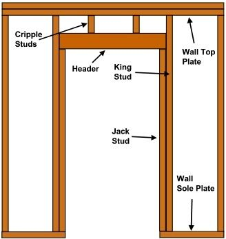 Framing In A Header Over Doors Home Remodeling And Framing Guest