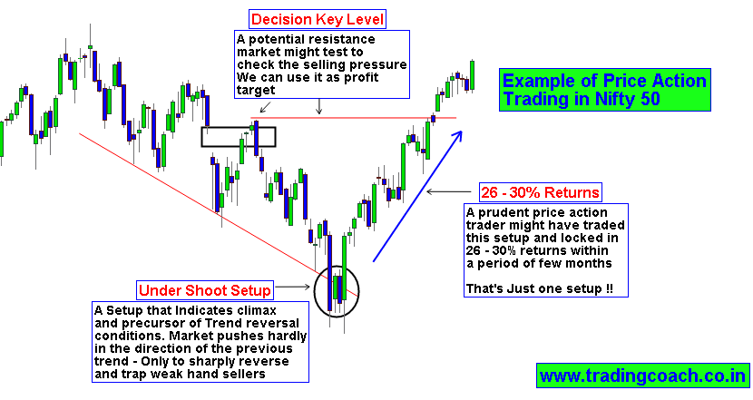 Binary options what is binary options review 2014