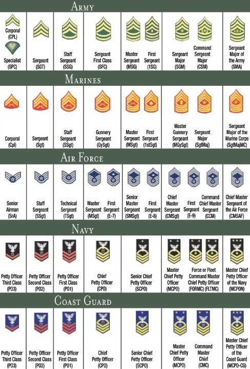 US Military Rank Chart Enlisted