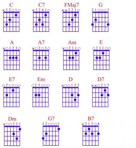 Open chord shapes for the beginner guitarist. Chords, tab. Common ...