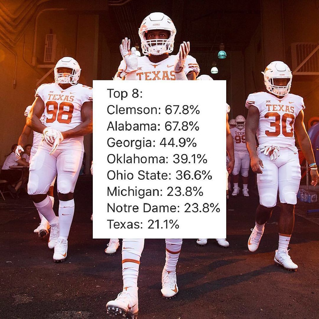 Chances To Make Next Years Cfp Allut Thisistexas Clout2020 Revolution Clou College Football Playoff College Football Recruiting Texas Football