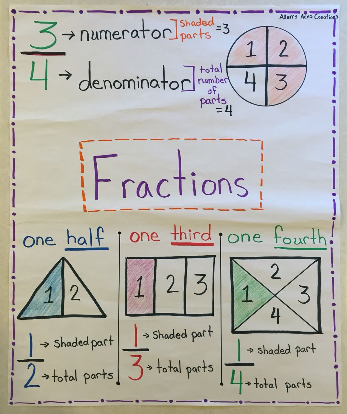 Fractions Poster Showing Basic Parts Of A Whole
