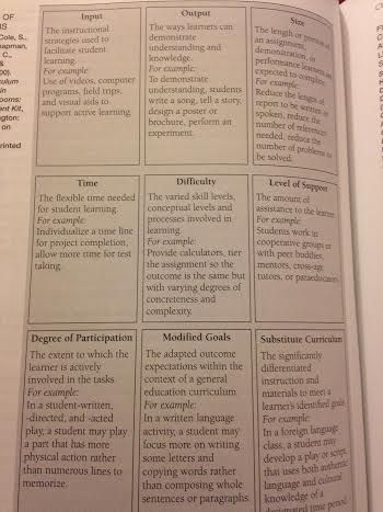 9 Types Of Adaptations From Adapting Curriculum And Instruction In