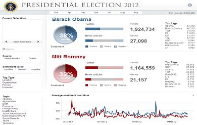 USA President Election 2012