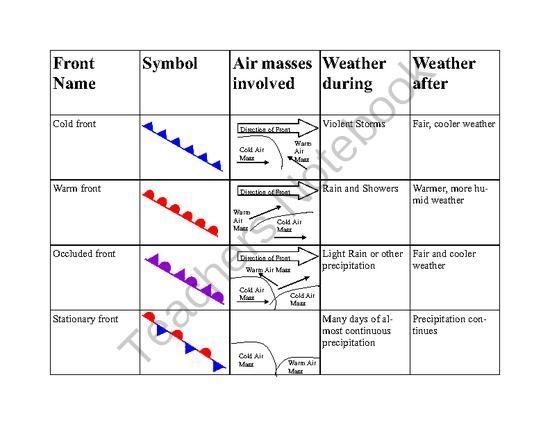 Weather Fronts Worksheet Worksheets For School - Beatlesblogcarnival ...