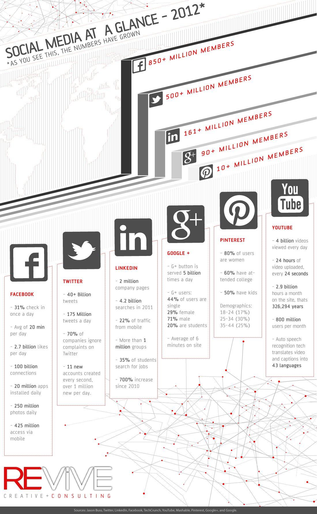 Social Media At A Glance - 2012