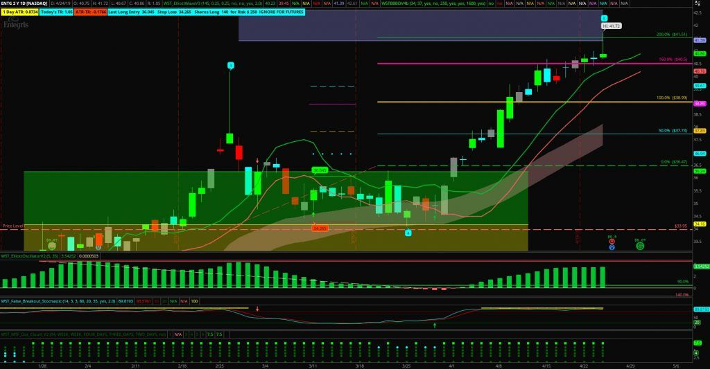 Image Of Entg Stock Trading Chart With 5th Wave Target Hit Education