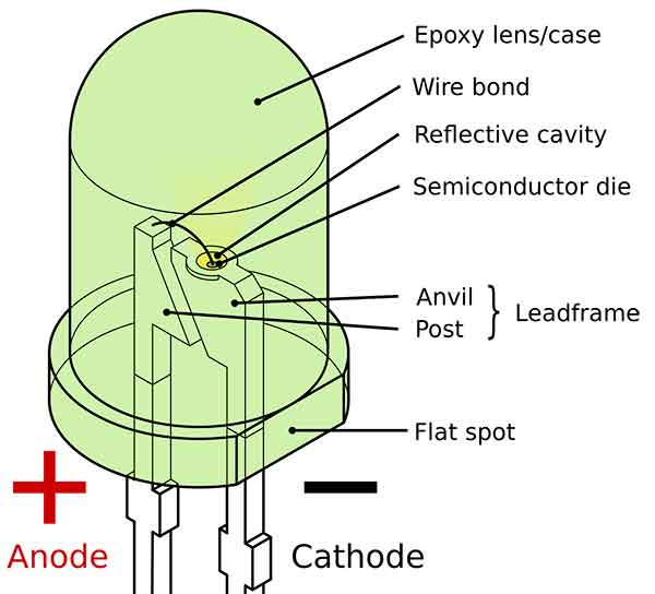 Know Thy Led Light Emitting Diode Diode Led Diodes
