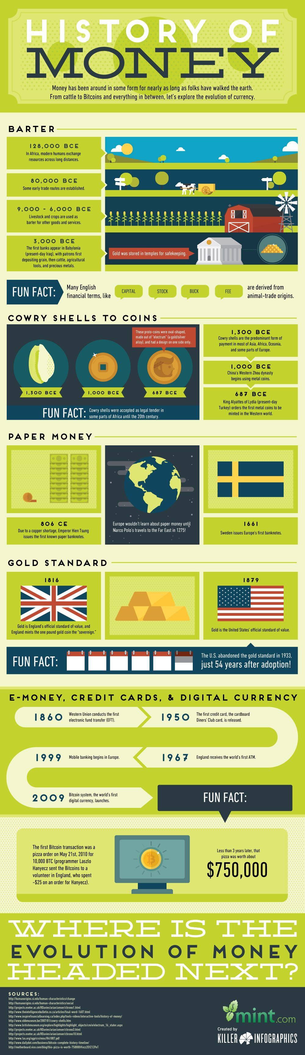 Pin By Philip Gabriel On Manic On Infographic History Infographic Economics Lessons History