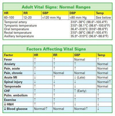 Normal ranges for adult vital signs school Pinterest Vital - normal lab values chart template
