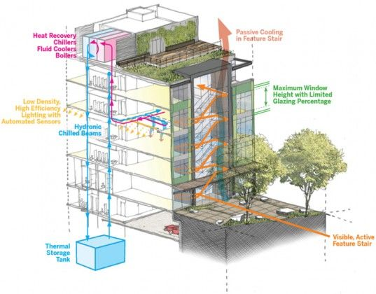 Skanska And LMN Architects Seattle Stone Complex Will Be Edible - Sustainable architecture design